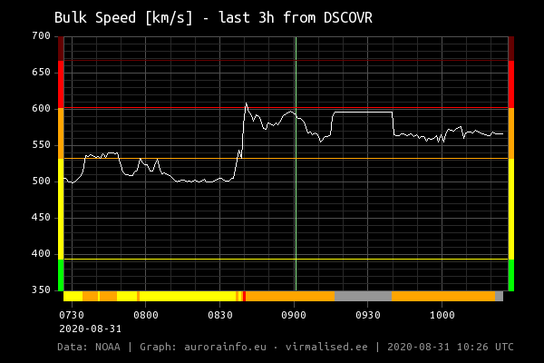 solar_wind_bulk_speed_latest_3h