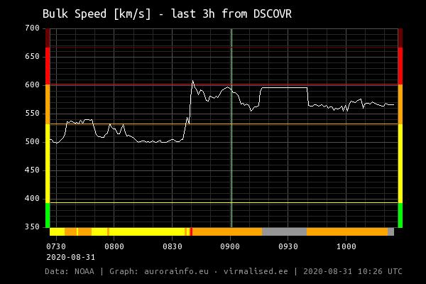 solar_wind_bulk_speed_latest_3h