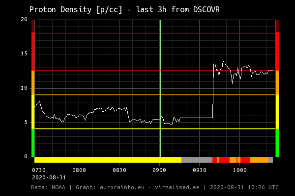 solar_wind_proton_density_latest_3h